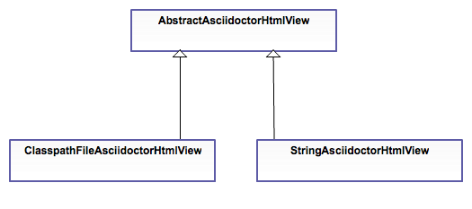asciidoctor-html-views