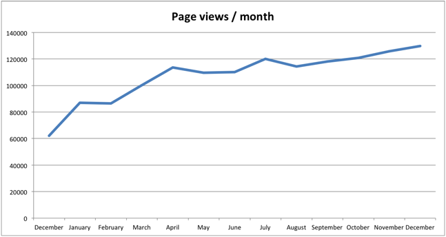 pageviewspermonth2014